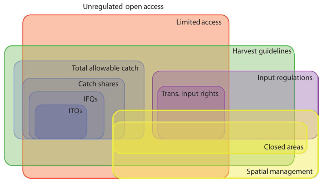 Common Pathways In Fisheries Management